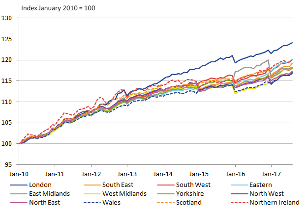All regions with the exception of London experience a broadly similar trends.