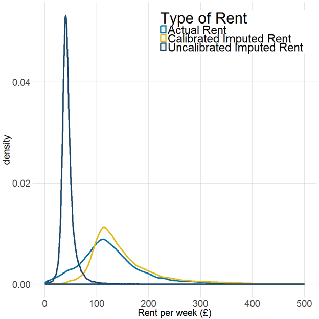 Distribution of imputed rent shows a higher average rent per week compared with actual rent.