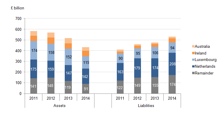 Figure 8: UK FDI Assets and liabilities with OECD ex countries