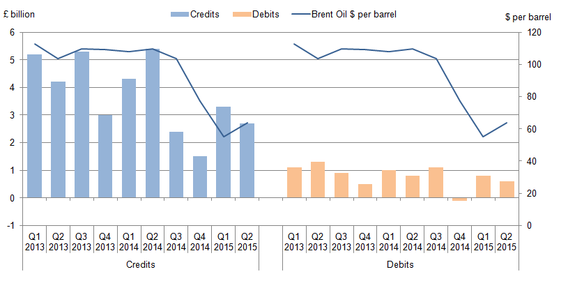 Figure 20: UK credits and debits in the oil and gas extraction industries