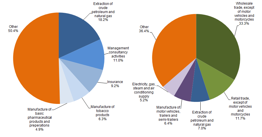 Figure 18: Industrial composition of top 10% of investment for assets (LHS) and liabilities (RHS), 2014
