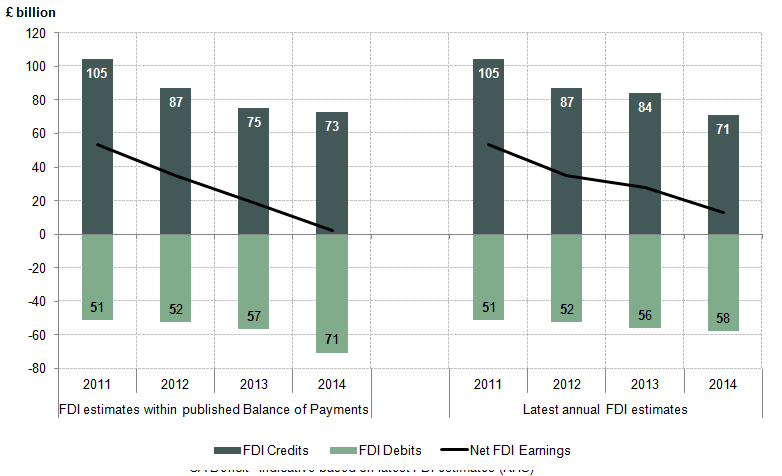 Figure 2: UK Net FDI earnings according to latest published Balance of Payments and latest FDI annual estimates, 2011 to 2014