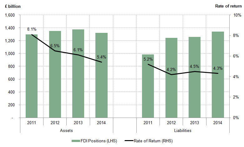 Figure 5: UK FDI positions and rates of return, 2011 to 2014