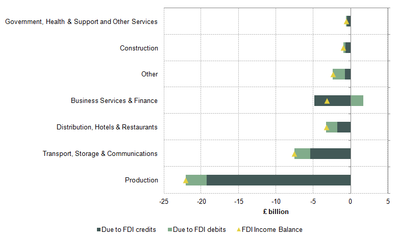 Figure 14: Changes in UK FDI credits, debits and net between 2011 and 2014
