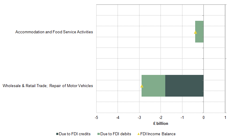 Figure 17: Changes in net UK FDI earnings in distribution, hotels & restaurants by industry between 2011 and 2014