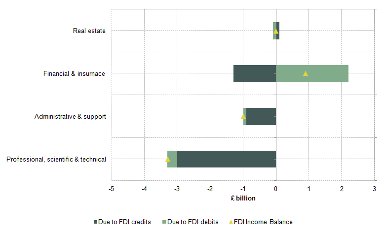 Figure 18: Changes in net UK FDI earnings in business services & finance by industry between 2011 and 2014