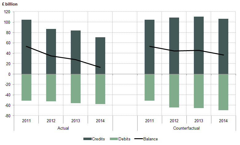 Figure 11: UK FDI earnings, actual and counterfactual totals, 2011 to 2014