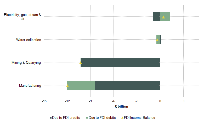 Figure 15: Changes in net UK FDI earnings in production by industry between 2011 and 2014