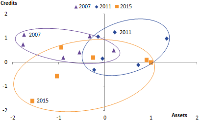 The clusters of points for each year vary in terms of position relative to the axes and in the degree of dispersion