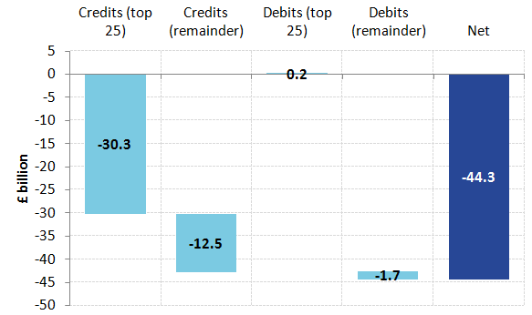 The change in the value of total UK earnings is found by adding the changes in credits and debits in 2015 from 2011