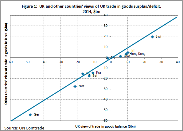 The top 10 countries show a similar sized goods asymmetry