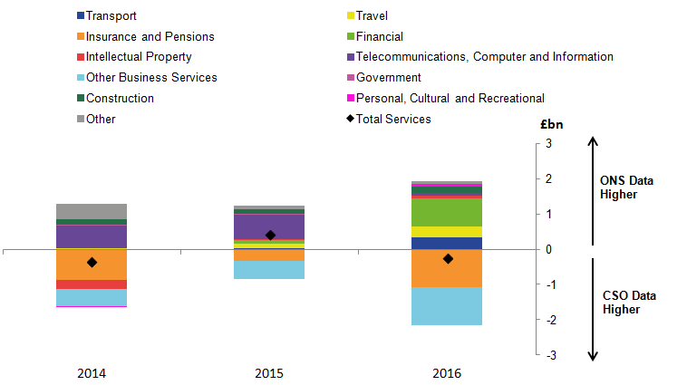 In 2016, Financial Services, Insurance services, and Other Business services show the largest export asymmetries.