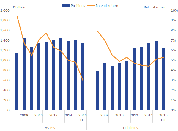 In recent years the rate of return on UK FDI assets has declined, similarly the rate of return on UK FDI liabilities declined although they increased slightly in 2015.