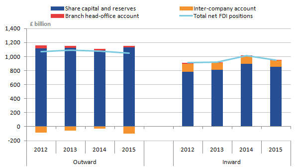 Fall in outward positions in 2015 was driven by a decline in the inter company account falling from a negative position of �27.4 billion in 2014 to a negative position of �96.4 billion in 2015.  Decline in inward positions of �62.9 billion 2015 driven by declines share capital reserves of �36.1 billion and the inter company account of �25.1 billion.