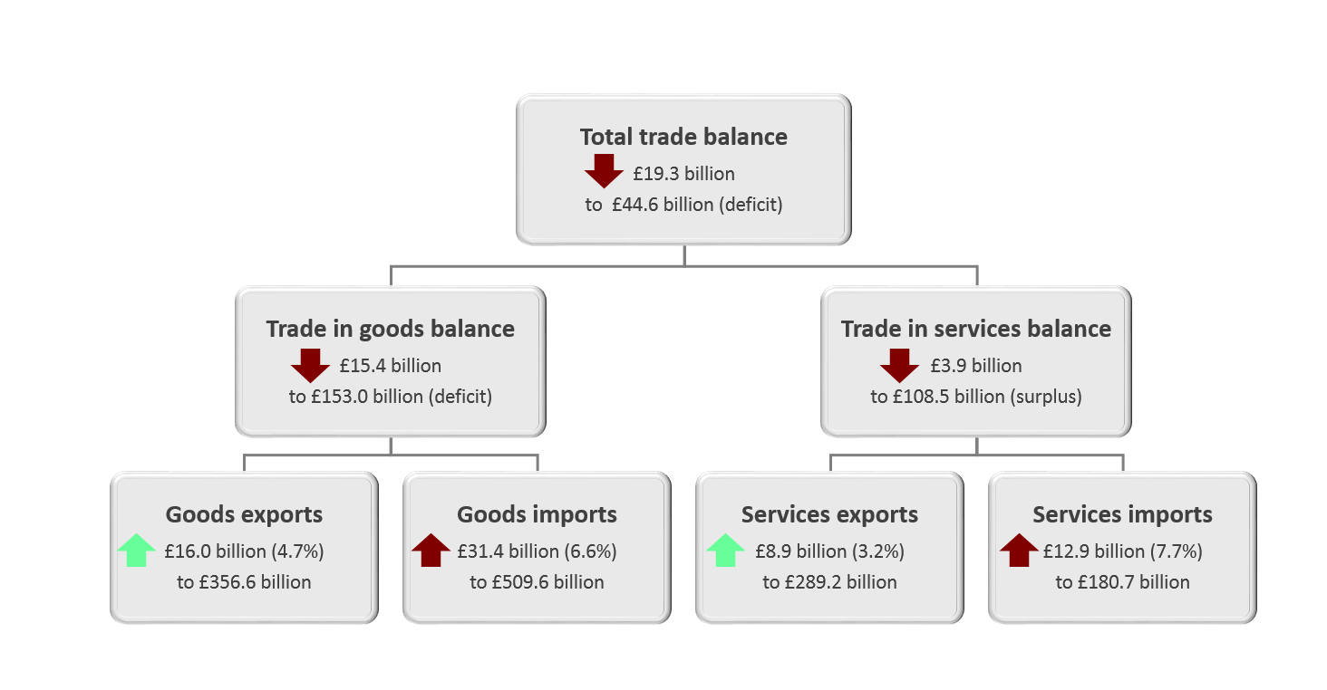 The total UK trade deficit widened £19.3 billion to £44.6 billion in the 12 months to April 2019.