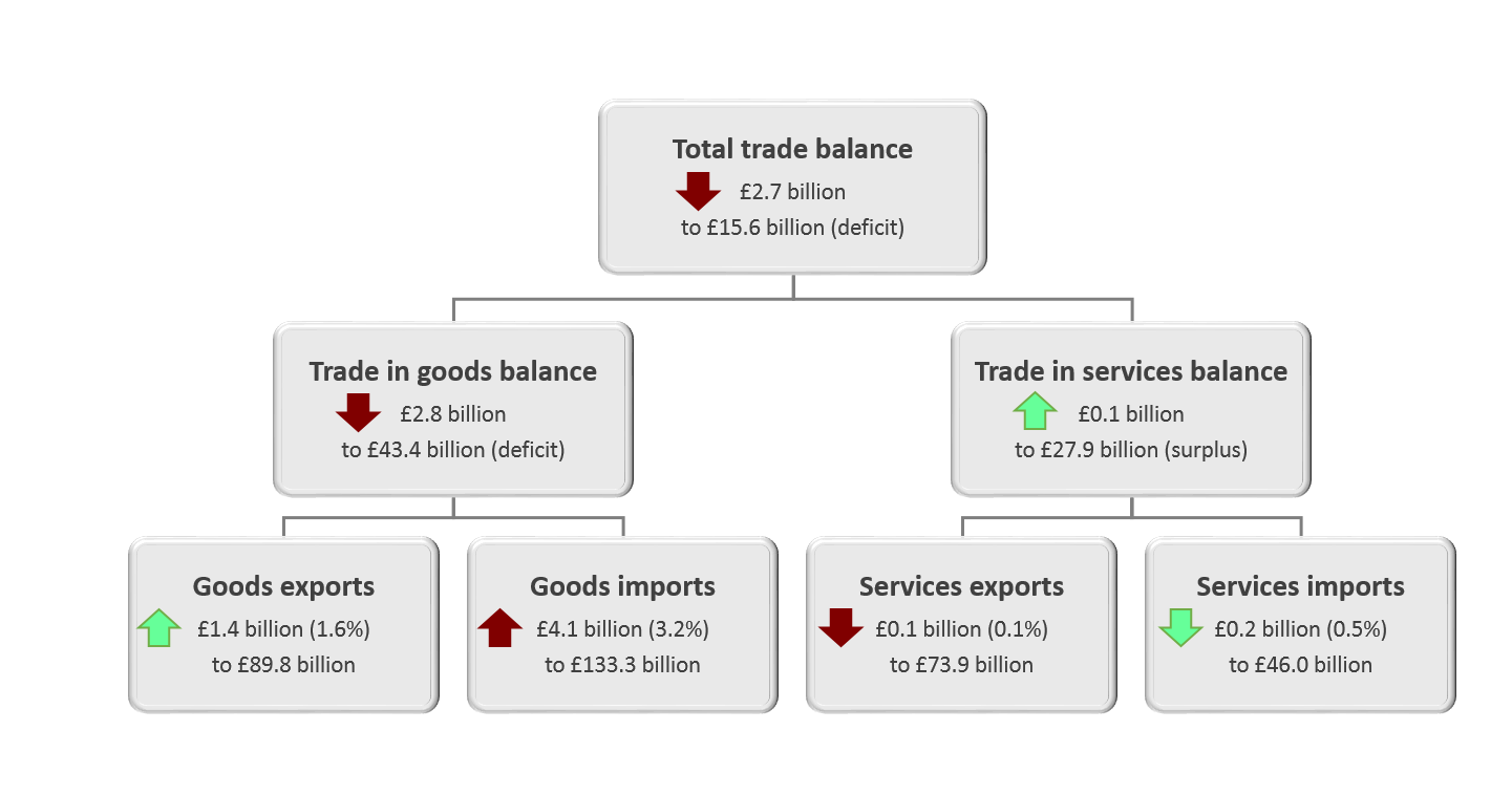 The total trade deficit widened by £2.7 billion to £15.6 billion in the three months to April 2019