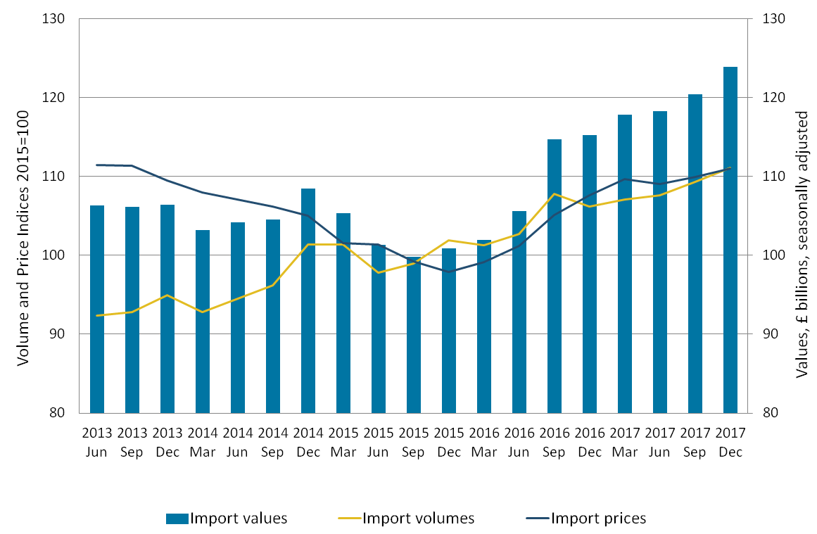 Import volumes increase was larger than the increase in prices, and the value of goods imports increased.