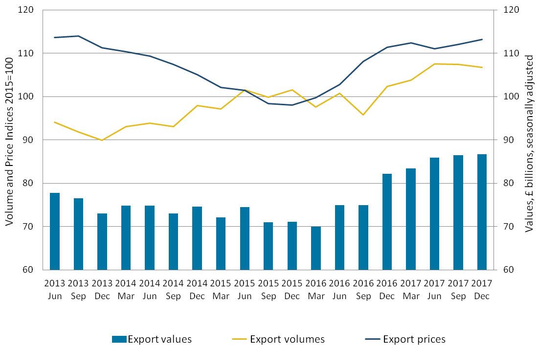 Export volumes decrease was smaller than the increase in prices, therefore, value of goods exports increased.