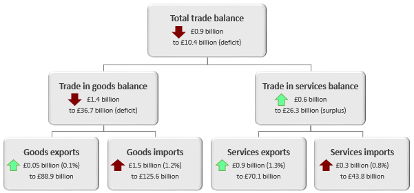 The total trade deficit widened £0.9 billion in the three months to December 2018.