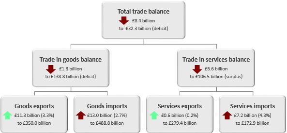 The total trade deficit widened £8.4 billion in the 12 months to December 2018.