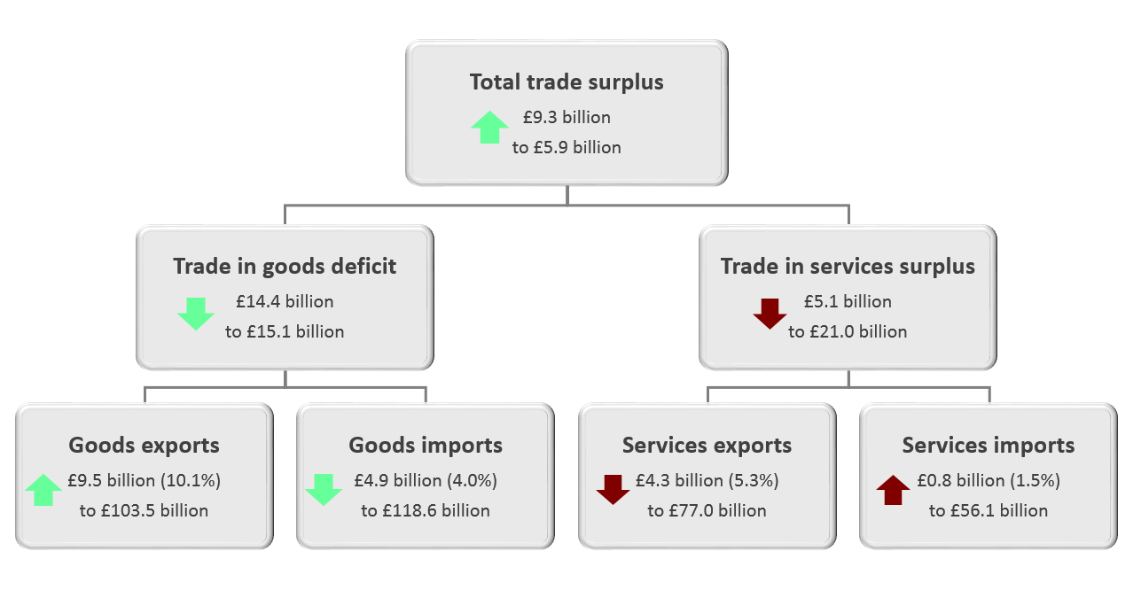 Including precious metals, the total trade balance increased by £9.3 billion from a deficit of £3.4 billion to a surplus of £5.9 billion in Quarter 4 (Oct to Dec) 2019.