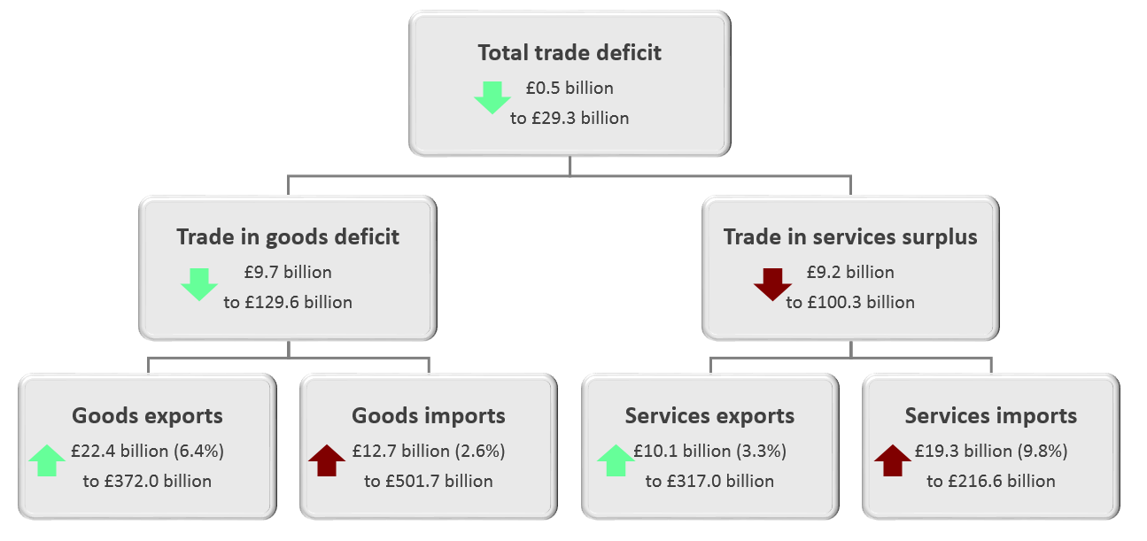 The total trade deficit (goods and services) narrowed by £0.5 billion to £29.3 billion in 2019, mainly because of a narrowing of the trade in goods deficit of £9.7 billion to £129.6 billion.