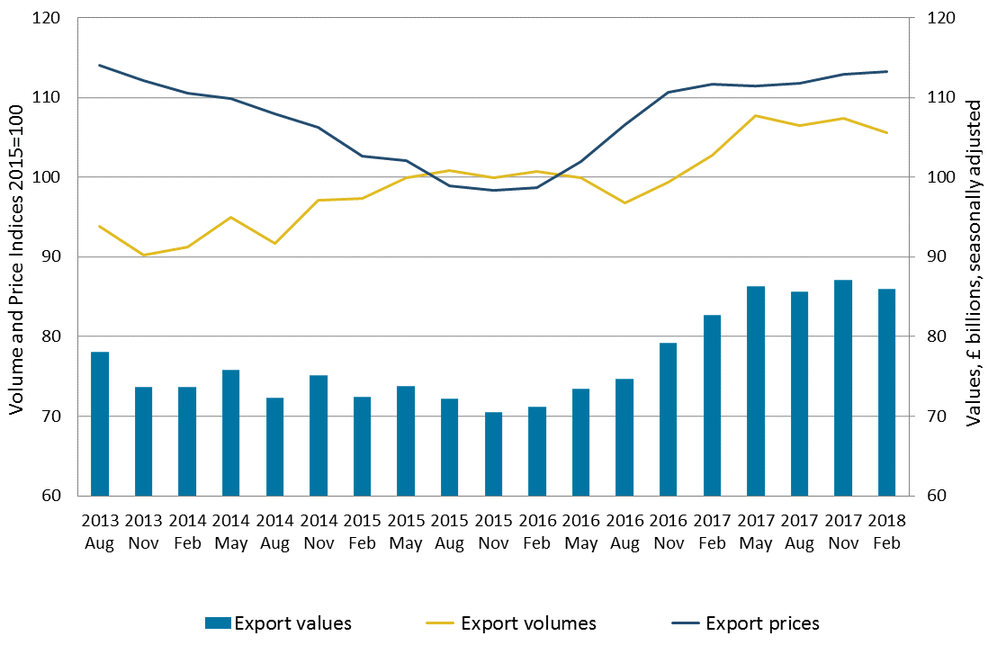 Export volumes decrease was larger than export prices increase, therefore the value of goods exports decreased.