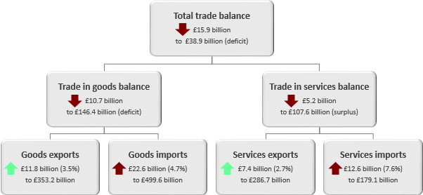 The total trade balance deficit widened £15.9 billion to £38.9 billion in the 12 months to February 2019.
