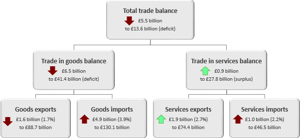 The total trade deficit widened £5.5 billion to £13.6 billion in the three months to February 2019.