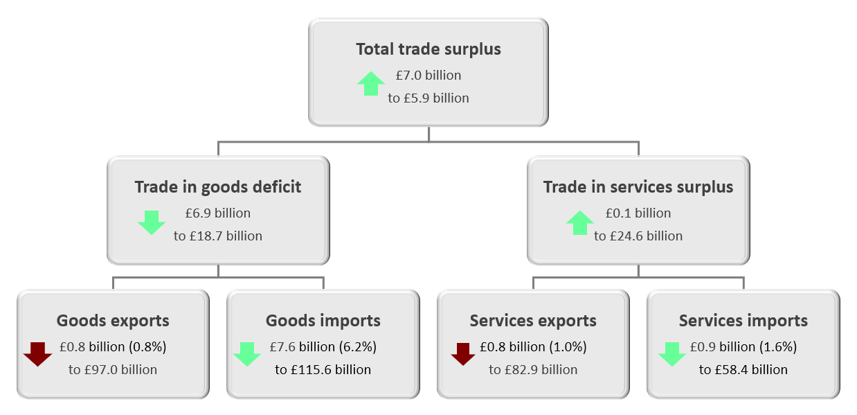 Including precious metals, the total trade balance increased by £7.0 billion to a surplus of £5.9 billion in the three months to February 2020. The trade in goods deficit, including precious metals, narrowed by £6.9 billion to £18.7 billion