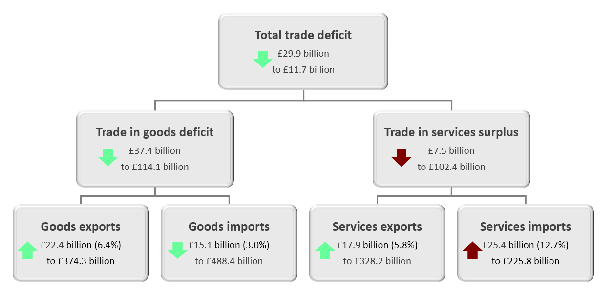 The total trade deficit (goods and services) narrowed by £29.9 billion to £11.7 billion in the 12 months to February 2020, mainly because of a narrowing of the trade in goods deficit of £37.4 billion to £114.1 billion.