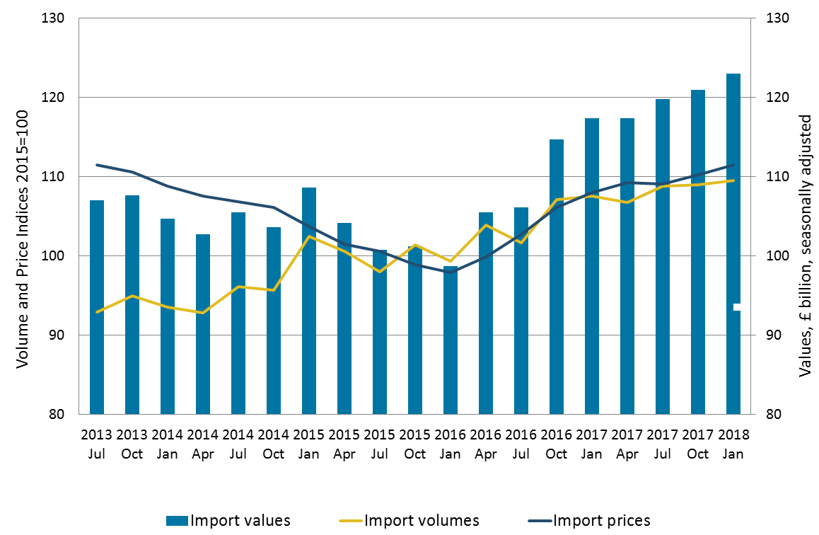 Import volumes increased alongside the increase in prices, thus the value of goods imports increased.