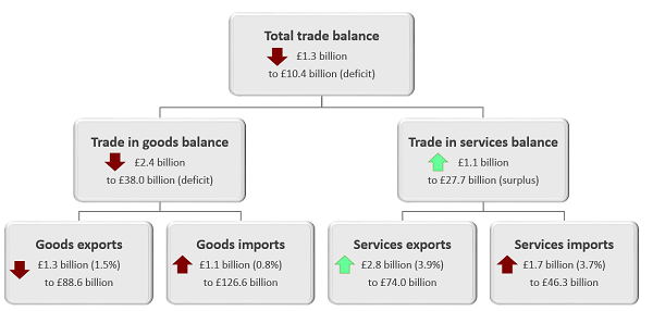 The total trade deficit widened £1.3 billion in the three months to January 2019.