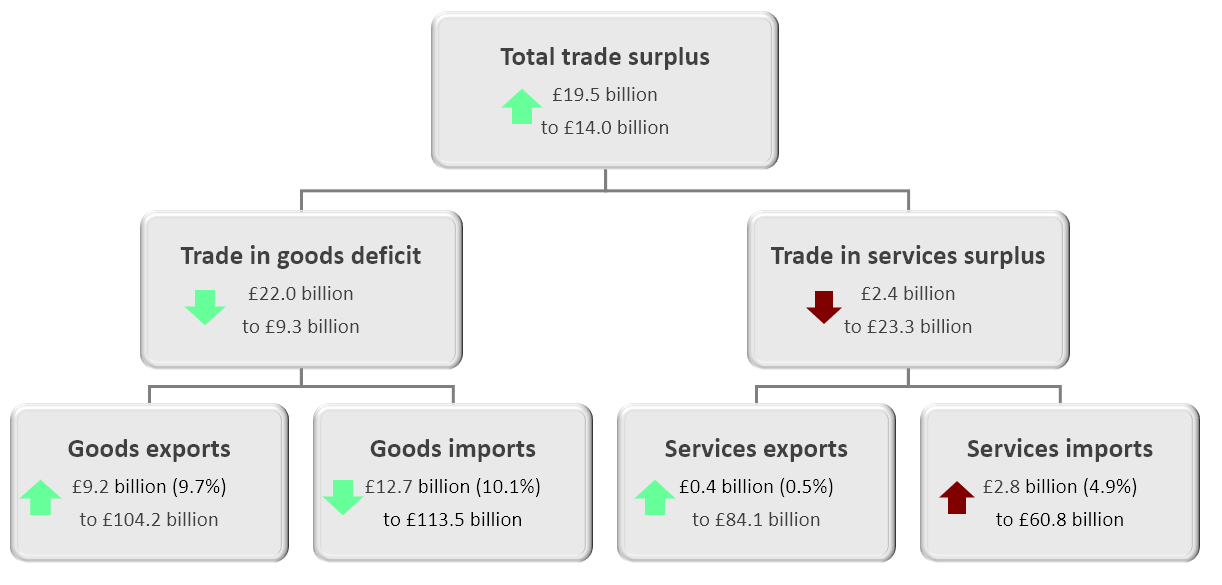 Including precious metals, the total trade balance increased by £19.5 billion to a surplus of £14.0 billion in the three months to January 2020.