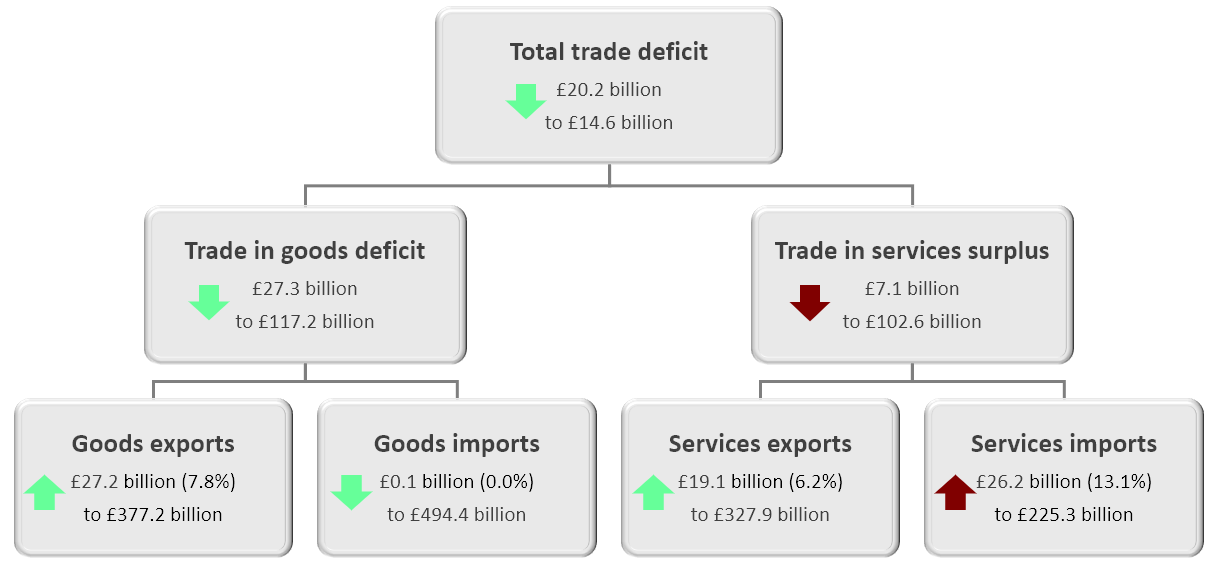 The total trade deficit (goods and services) narrowed by £20.2 billion to £14.6 billion in the 12 months to January 2020, mainly because of a narrowing of the trade in goods deficit of £27.3 billion to £117.2 billion.
