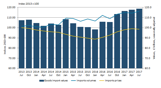 The increase in export volumes was larger than the decrease in price; trade in goods exports  value increased.