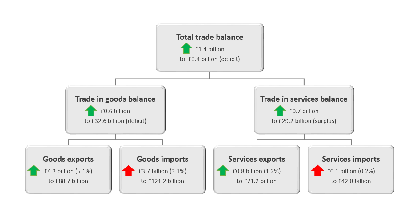 Total trade balance has improved by £1.4 billion in the three months to July 2018.