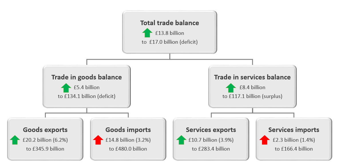 Total trade balance has improved by £13.8 billion in the twelve months to July 2018.