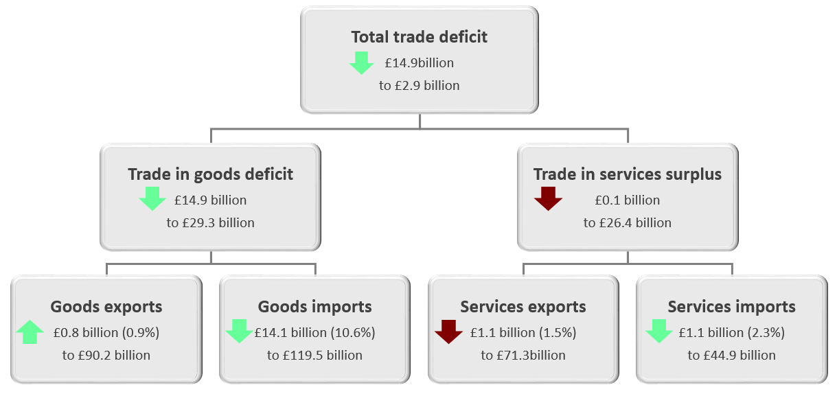 The total trade deficit (goods and services) narrowed £14.9 billion to £2.9 billion in the three months to July 2019.