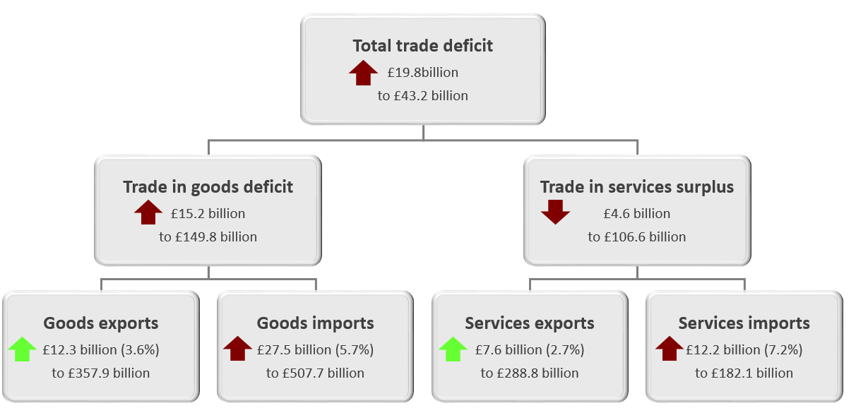The total trade deficit (goods and services) widened £19.8 billion to £43.2 billion in the 12 months to July 2019.