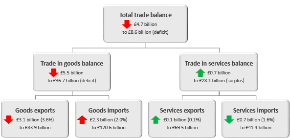 Total trade balance has declined by £4.7 billion in the three months to June 2018.