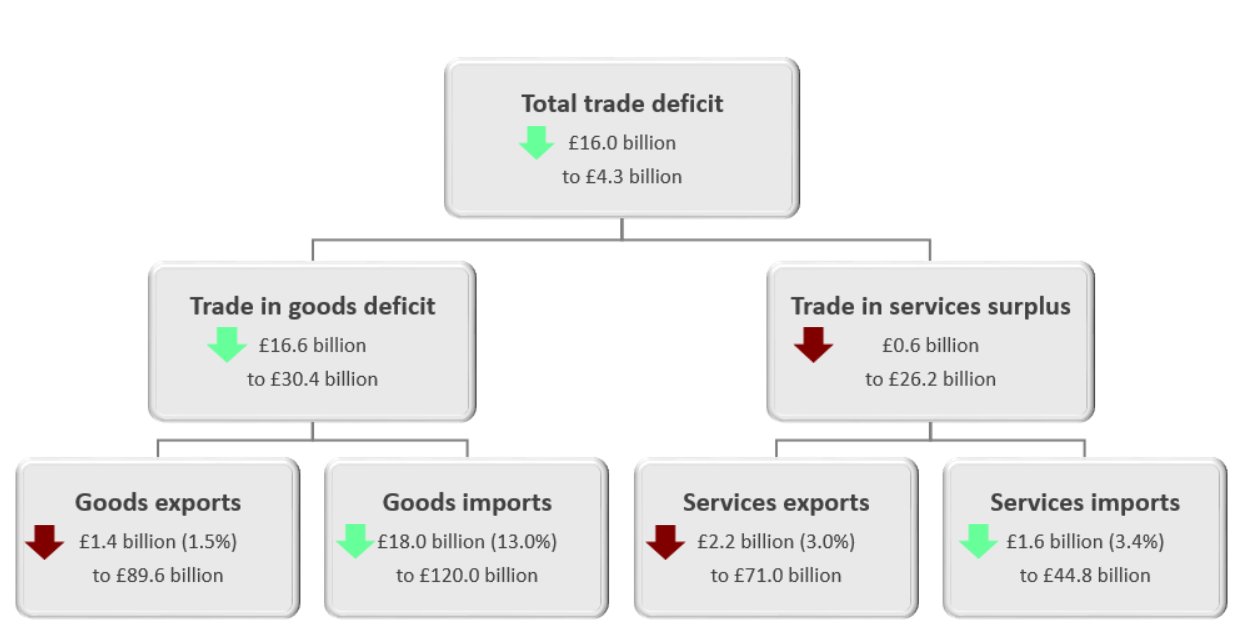 The total trade deficit (goods and services) narrowed £16.0 billion to £4.3 billion in Quarter 2 (Apr to June) 2019.