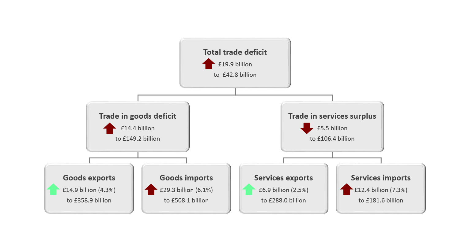The total trade deficit (goods and services) widened £19.9 billion to £42.8 billion in the 12 months to June 2019.