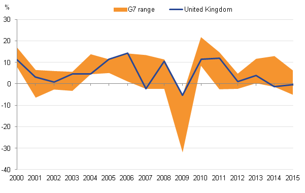 UK export growth more variable than that of the G7 average.