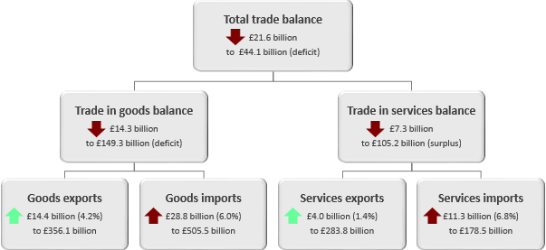 The trade deficit widened in the 12 months to March 2019 as imports of both goods and services increased more than exports.