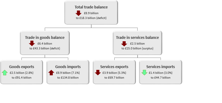 The total trade deficit widened £8.9 billion to £18.3 billion in the three months to March 2019.