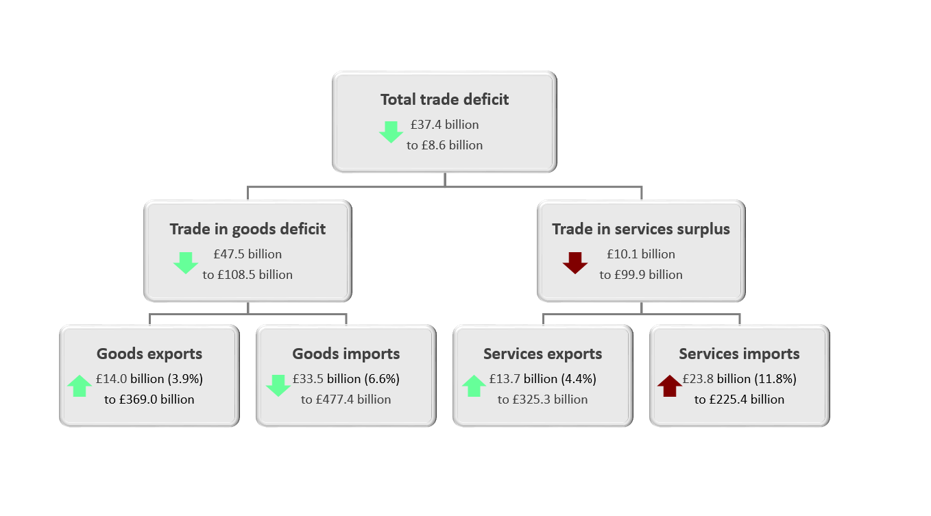 Imports of goods decreased by £33.5 billion to £477.4 billon, while exports increased by £14.0 billion to £369.0 billion.