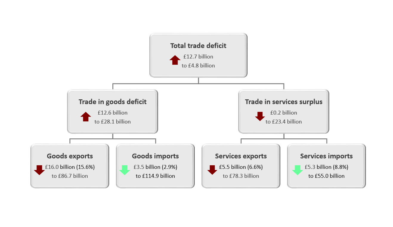 Including precious metals, the total trade balance decreased £12.7 billion to a deficit of £4.8 billion in Quarter 1 2020, driven by a widening of the trade in goods deficit.