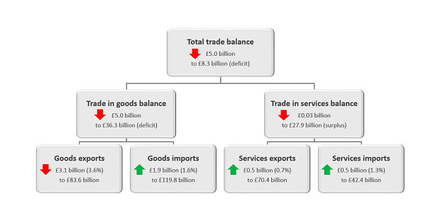 Total trade balance has declined by £5.0 billion in the three months to May 2018.