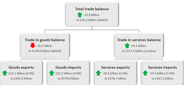 The total trade balance increased by £3.9 billion in the 12 months to May 2018.